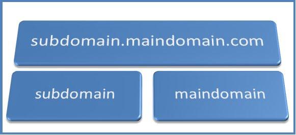cara-membuat-subdomain-di-cpanel-hosting