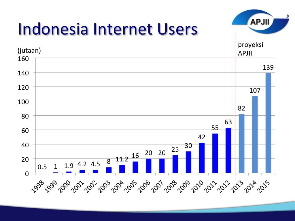 data pengguna internet indonesia