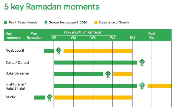 keyword ramadan moments