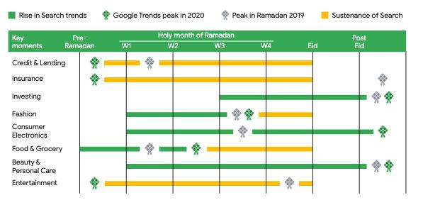 kategori produk trending ramadan 2020