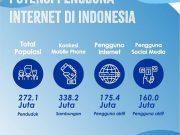 jumlah pengguna social media indonesia